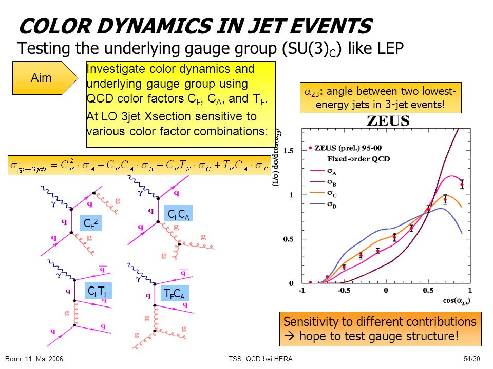 Bonn, 11. Mai 2006TSS: QCD bei HERA54/30 COLOR DYNAMICS IN JET EVENTS Testing the underlying gauge group (SU(3) C ) like LEP 23 : angle between two lo