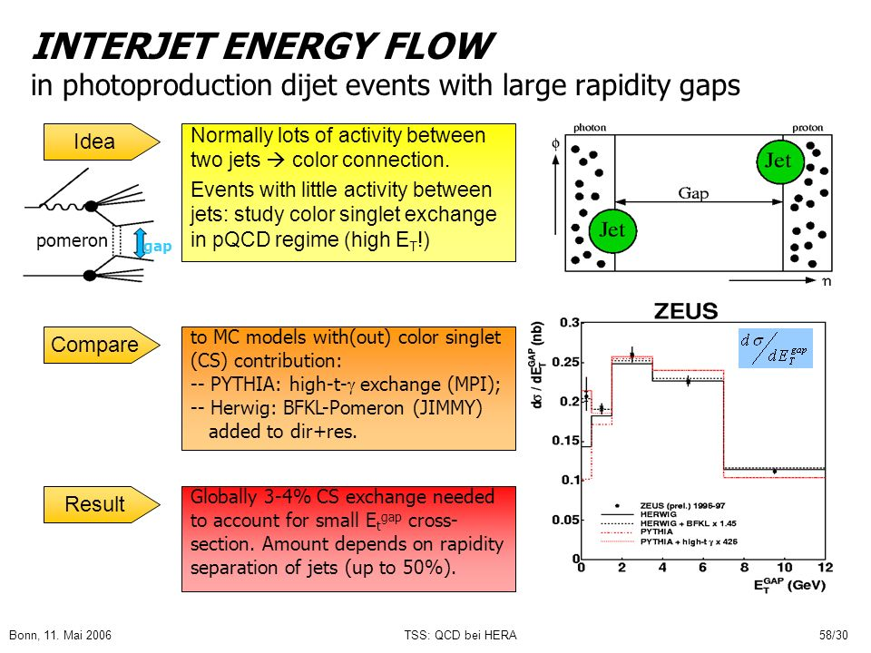 Bonn, 11. Mai 2006TSS: QCD bei HERA58/30 INTERJET ENERGY FLOW in photoproduction dijet events with large rapidity gaps Normally lots of activity betwe