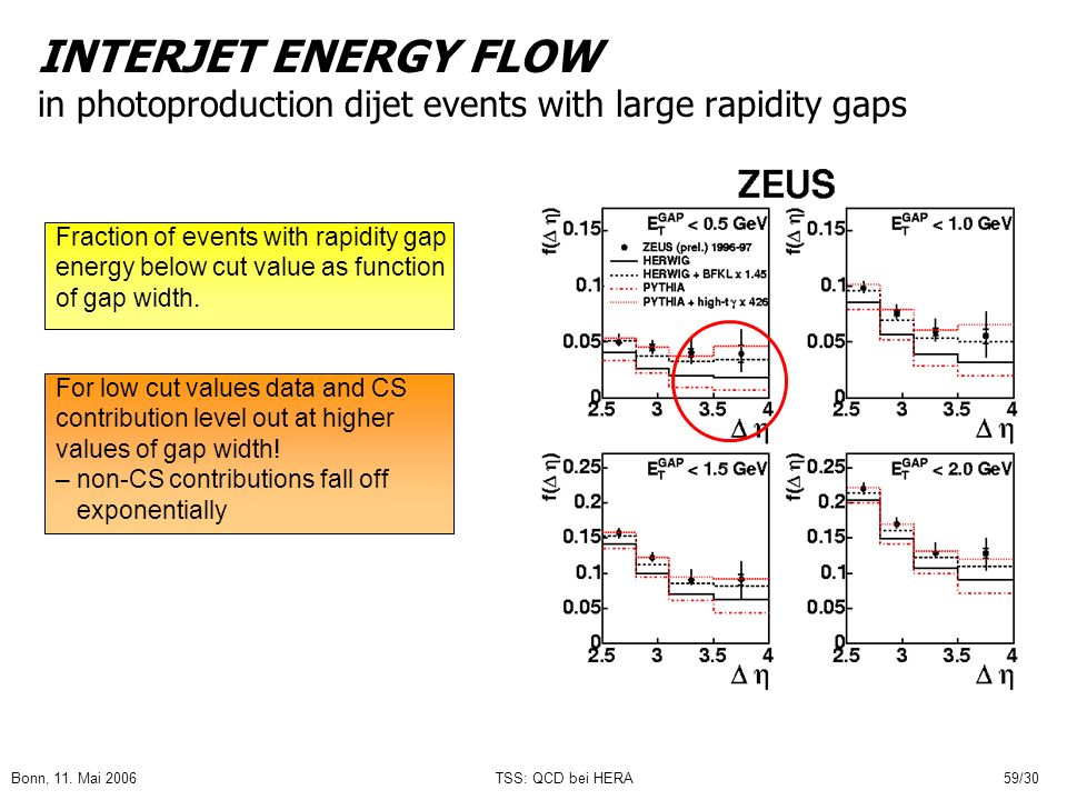 Bonn, 11. Mai 2006TSS: QCD bei HERA59/30 INTERJET ENERGY FLOW in photoproduction dijet events with large rapidity gaps Fraction of events with rapidit