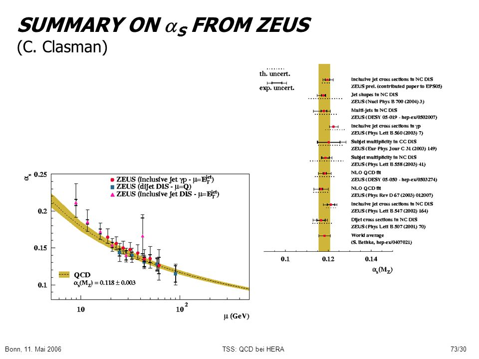 Bonn, 11. Mai 2006TSS: QCD bei HERA73/30 SUMMARY ON S FROM ZEUS (C. Clasman)