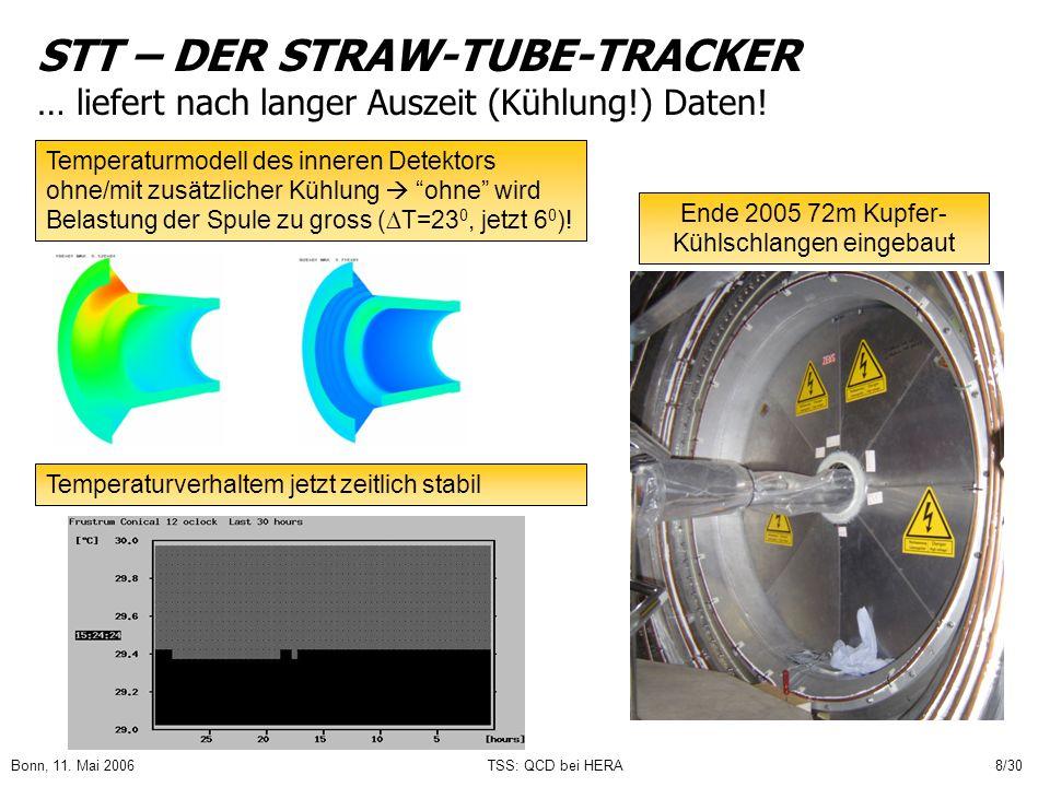 Bonn, 11. Mai 2006TSS: QCD bei HERA8/30 STT – DER STRAW-TUBE-TRACKER … liefert nach langer Auszeit (Kühlung!) Daten! Temperaturmodell des inneren Dete