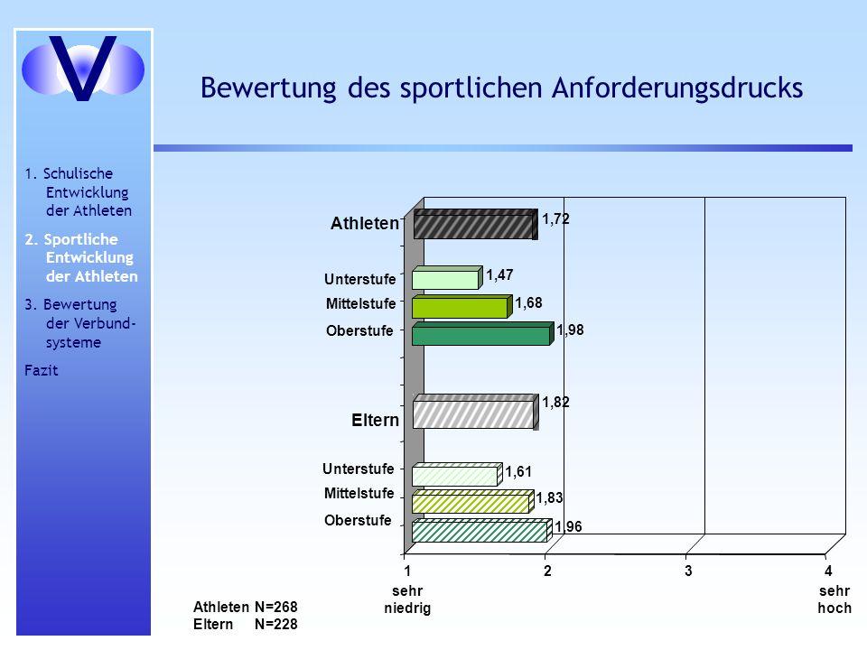 sehr hoch sehr niedrig Bewertung des sportlichen Anforderungsdrucks Athleten Eltern 1234 1,82 1,72 1,98 1,68 1,47 Unterstufe Mittelstufe Oberstufe 1,9
