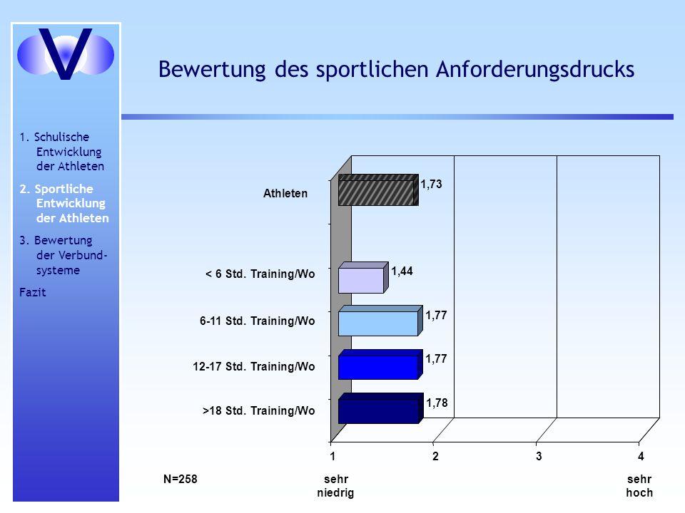 Bewertung des sportlichen Anforderungsdrucks sehr hoch sehr niedrig 1,78 1,77 1,44 1,73 1234 Athleten < 6 Std. Training/Wo 6-11 Std. Training/Wo 12-17