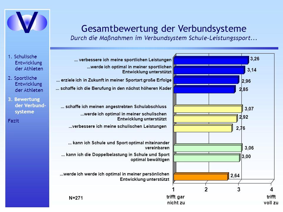 Gesamtbewertung der Verbundsysteme Durch die Maßnahmen im Verbundsystem Schule-Leistungssport... 1. Schulische Entwicklung der Athleten 2. Sportliche