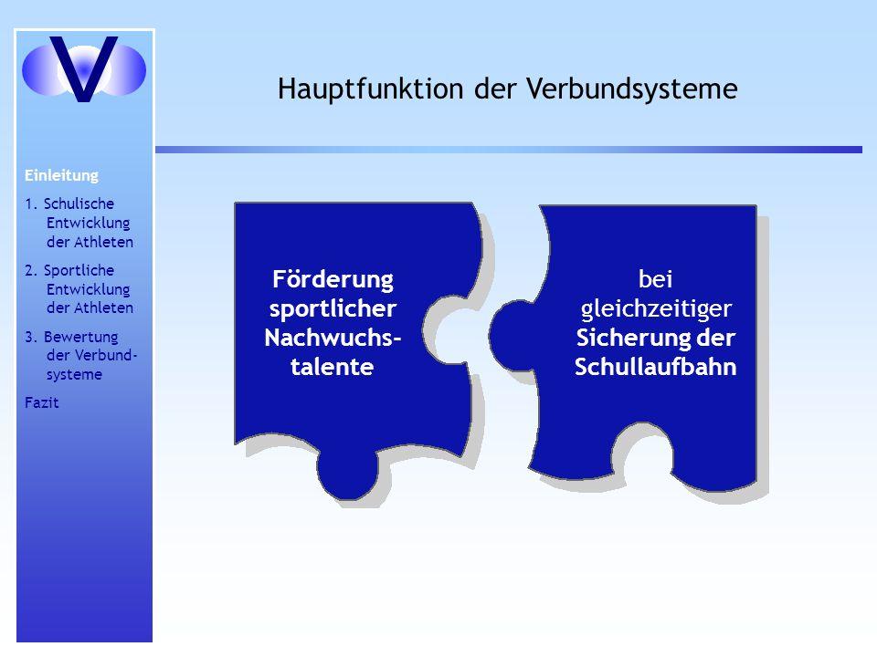 Hauptfunktion der Verbundsysteme Einleitung 1. Schulische Entwicklung der Athleten 2. Sportliche Entwicklung der Athleten 3. Bewertung der Verbund- sy