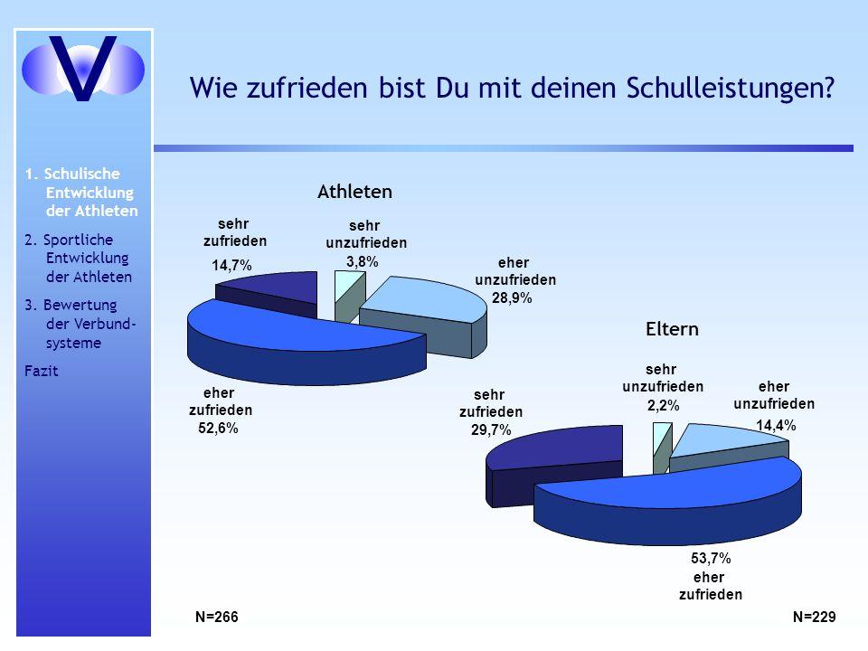 Wie zufrieden bist Du mit deinen Schulleistungen? eher unzufrieden 28,9% eher zufrieden 52,6% sehr zufrieden 14,7% sehr unzufrieden 3,8% Athleten eher