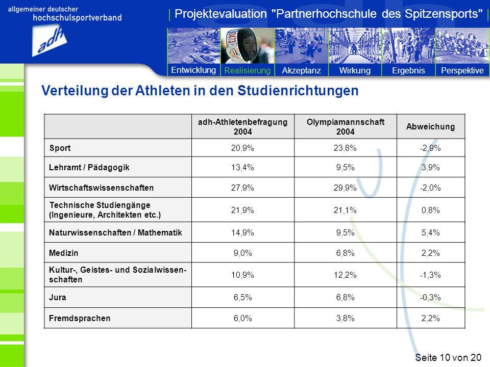 Entwicklung RealisierungPerspektiveErgebnisWirkungAkzeptanz | Projektevaluation Partnerhochschule des Spitzensports | Seite 10 von 20 Verteilung der Athleten in den Studienrichtungen adh-Athletenbefragung 2004 Olympiamannschaft 2004 Abweichung Sport20,9%23,8%-2,9% Lehramt / Pädagogik13,4%9,5%3,9% Wirtschaftswissenschaften27,9%29,9%-2,0% Technische Studiengänge (Ingenieure, Architekten etc.) 21,9%21,1%0,8% Naturwissenschaften / Mathematik14,9%9,5%5,4% Medizin9,0%6,8%2,2% Kultur-, Geistes- und Sozialwissen- schaften 10,9%12,2%-1,3% Jura6,5%6,8%-0,3% Fremdsprachen6,0%3,8%2,2%
