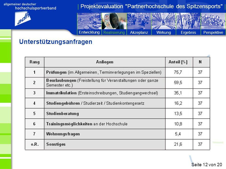 Entwicklung RealisierungPerspektiveErgebnisWirkungAkzeptanz | Projektevaluation Partnerhochschule des Spitzensports | Seite 12 von 20 Unterstützungsanfragen