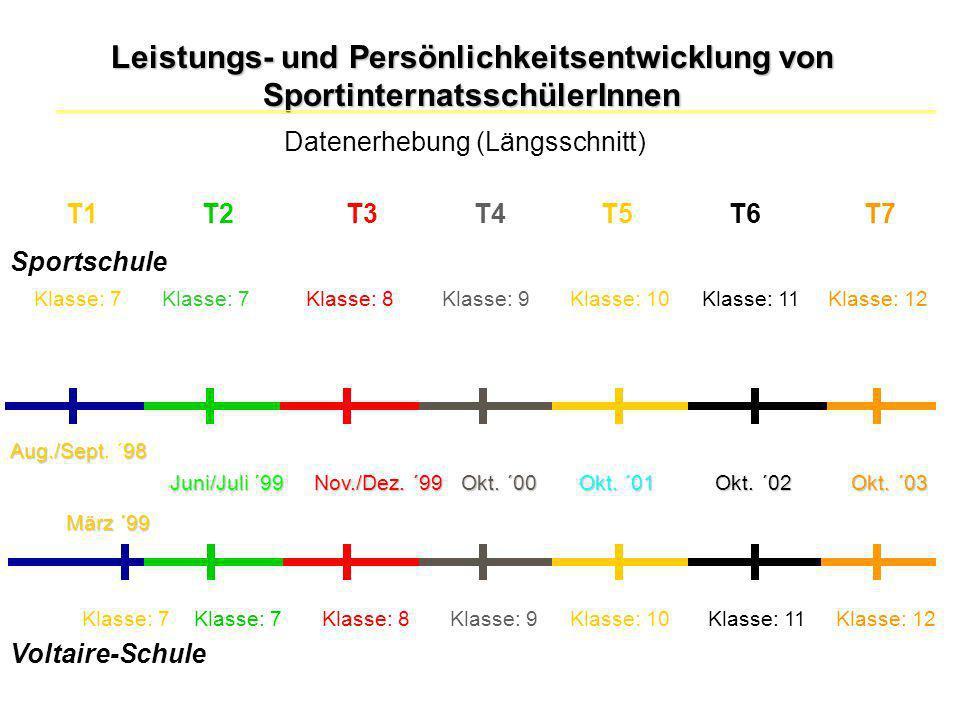 Voltaire-Schule Datenerhebung (Längsschnitt) Leistungs- und Persönlichkeitsentwicklung von SportinternatsschülerInnen März ´99 Aug./Sept98 Aug./Sept.