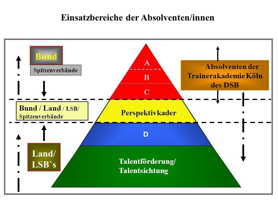 Einsatzbereiche der Absolventen/innen D Bund Bund / Land / LSB/ Spitzenverbände Land/ LSB`s Absolventen der Trainerakademie Köln des DSB AB CAB C Tale