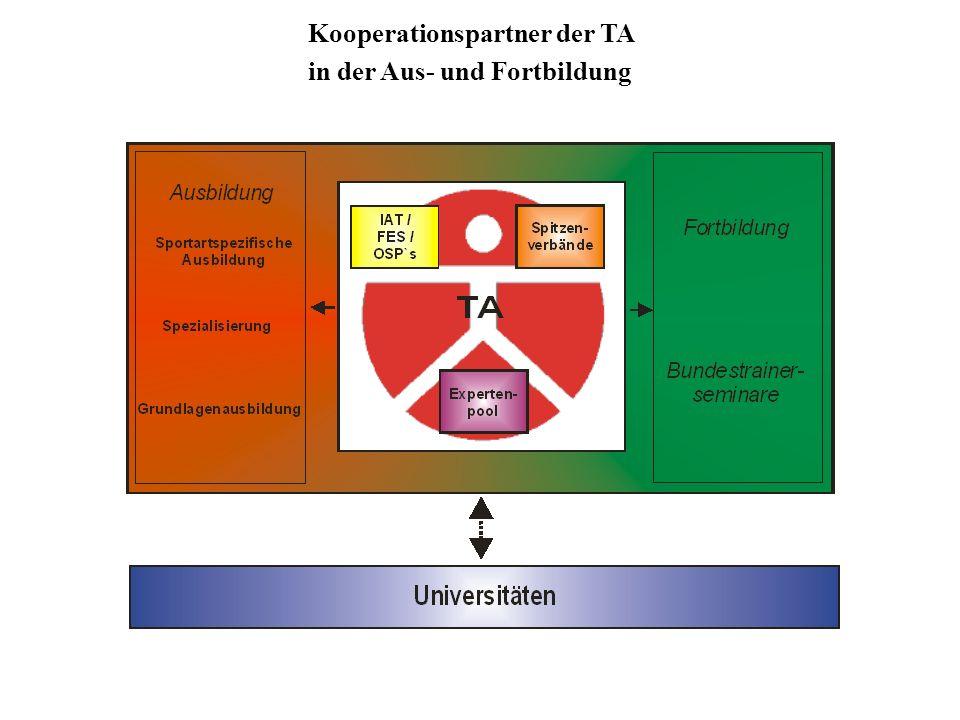 Profilorientiertes Verbundsystem der Ausbildungskonzeption an der Trainerakademie Köln des DSB für den Leistungssport in Deutschland