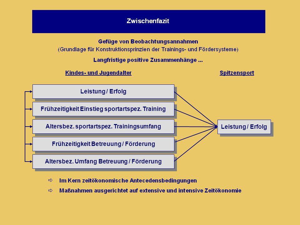 Leistung / Erfolg Frühzeitigkeit Einstieg sportartspez. Training Altersbez. sportartspez. Trainingsumfang Frühzeitigkeit Betreuung / Förderung Altersb
