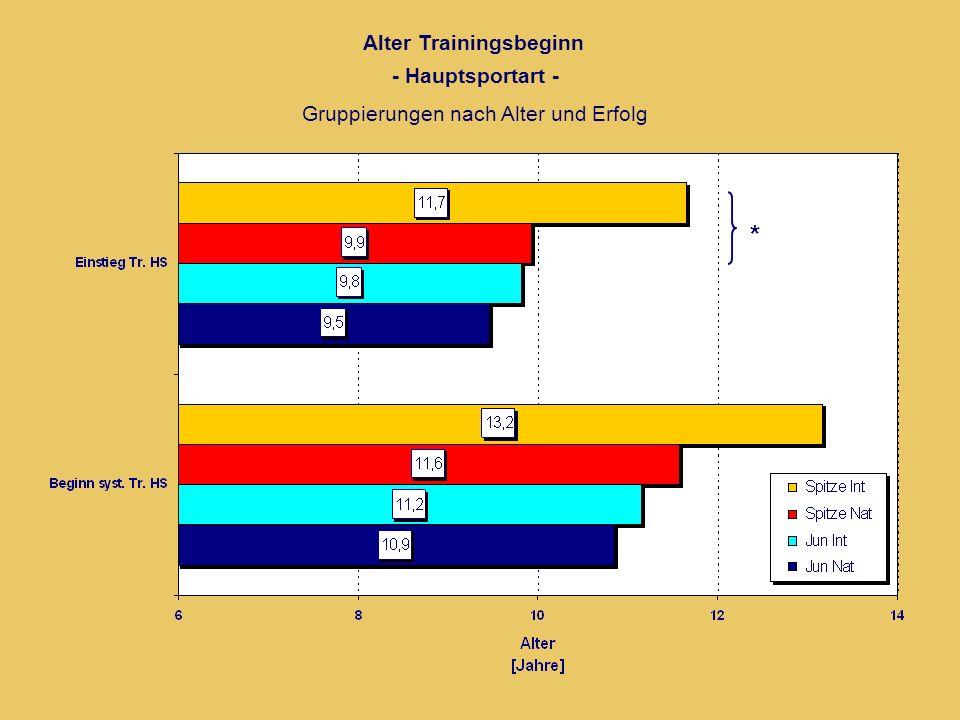 Alter Trainingsbeginn - Hauptsportart - Gruppierungen nach Alter und Erfolg *