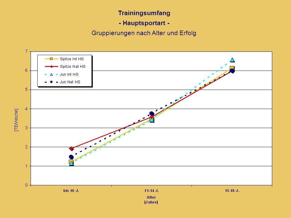 Trainingsumfang - Hauptsportart - Gruppierungen nach Alter und Erfolg