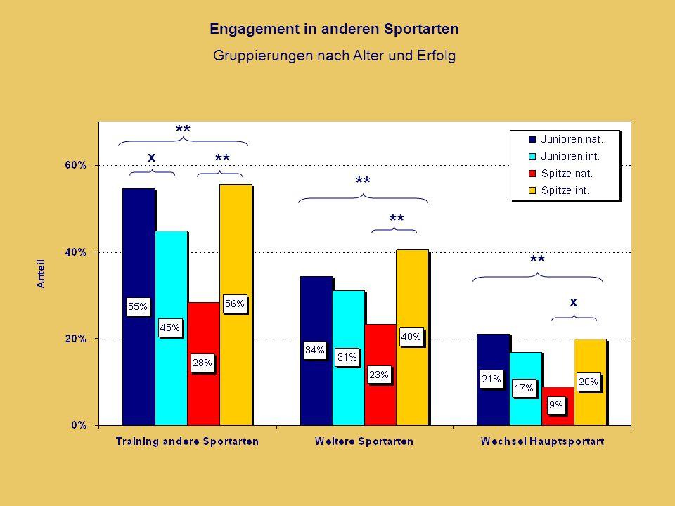 Engagement in anderen Sportarten Gruppierungen nach Alter und Erfolg ** x x