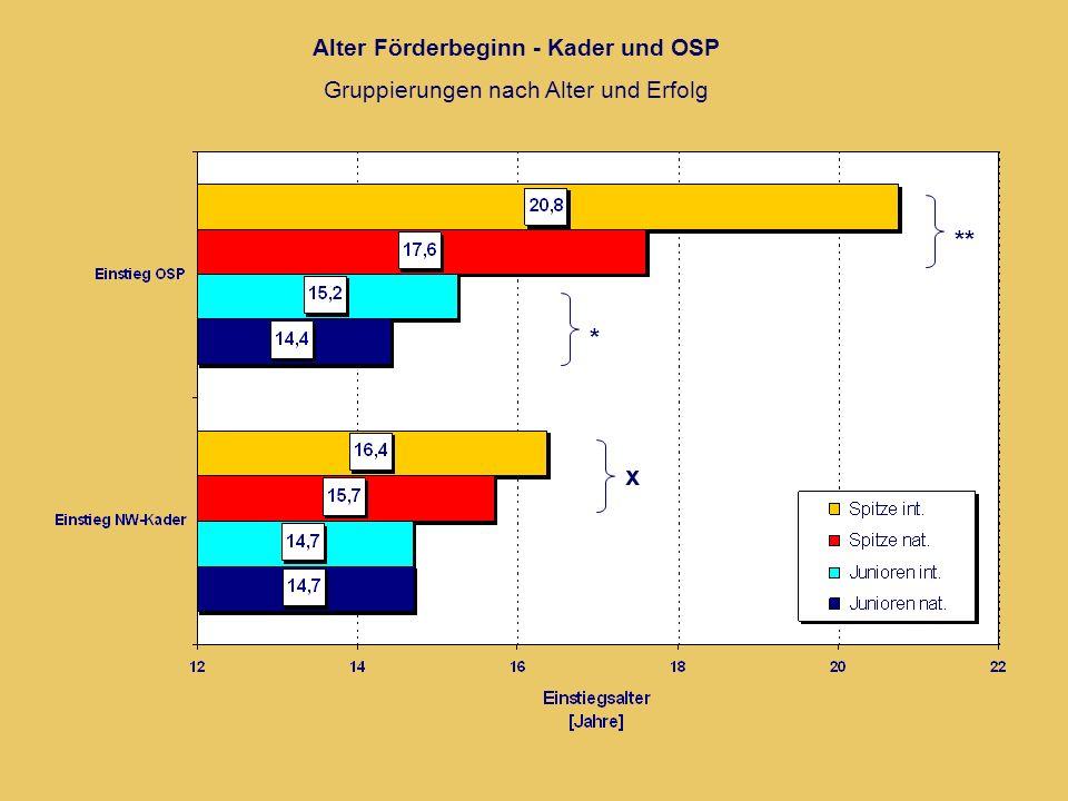 Alter Förderbeginn - Kader und OSP Gruppierungen nach Alter und Erfolg ** * x