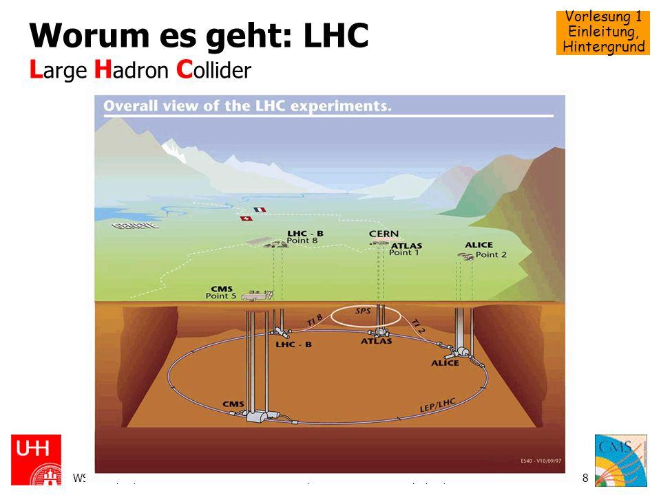 Vorlesung 1 Einleitung, Hintergrund WS 2004/05, 12.370Schörner-Sadenius, Steinbrück: Teilchenphysik, CMS9 Worum es geht: CMS C ompact M uon S olenoid Eines von ~2 Hochenergiephysik-Experimenten am Proton-Proton-Speicherring LHC des CERN in Genf daneben noch ATLAS (und LHCb und Alice) Compact: 10 10 15 m 3, 12000 Tonnen, 2000 Leute - aber klein im Vergleich zu ATLAS Muon: Fokus auf Myon-Nachweis – wichtig z.B.