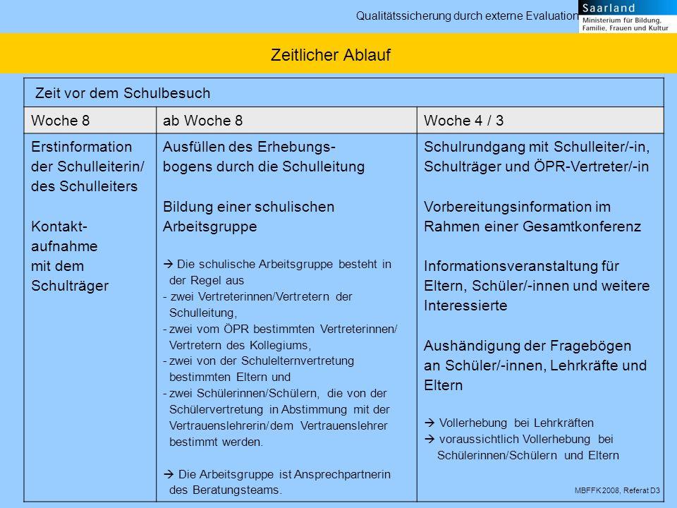 MBFFK 2008, Referat D3 Qualitätssicherung durch externe Evaluation Zeit vor dem Schulbesuch Woche 8ab Woche 8Woche 4 / 3 Erstinformation der Schulleit