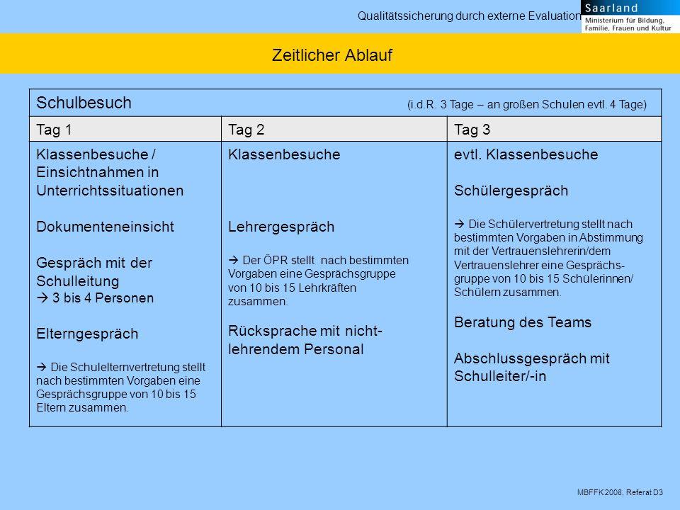 MBFFK 2008, Referat D3 Qualitätssicherung durch externe Evaluation Schulbesuch (i.d.R. 3 Tage – an großen Schulen evtl. 4 Tage) Tag 1Tag 2Tag 3 Klasse