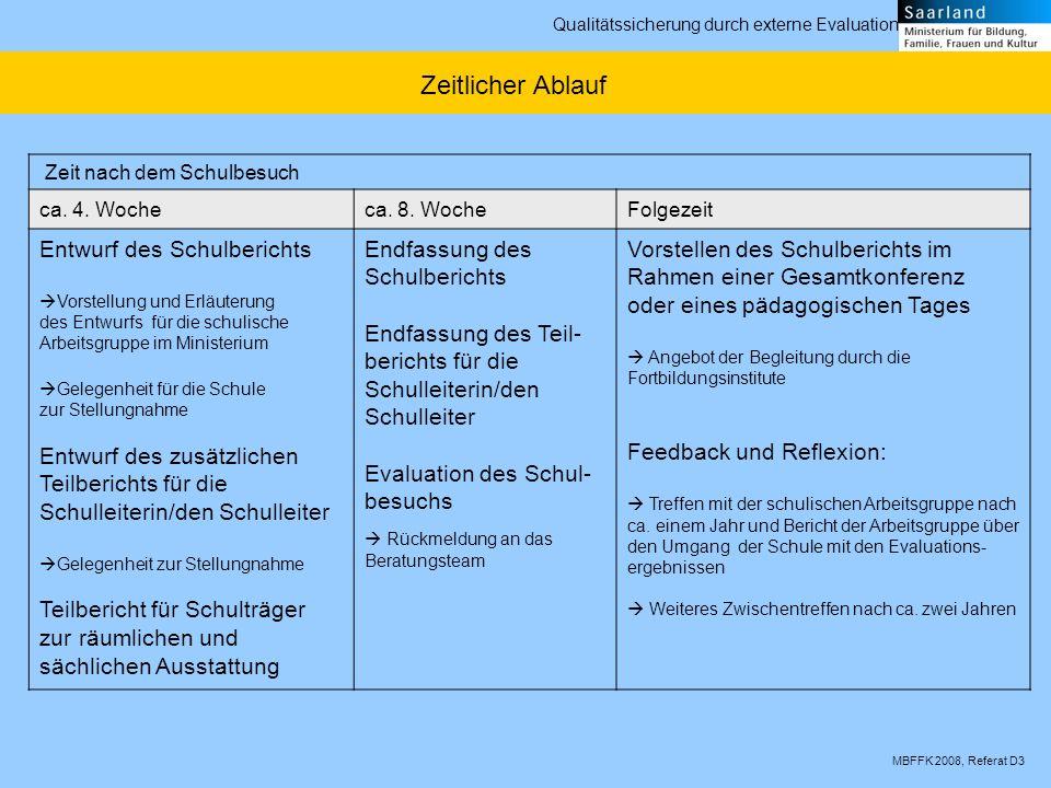 MBFFK 2008, Referat D3 Qualitätssicherung durch externe Evaluation Zeit nach dem Schulbesuch ca. 4. Wocheca. 8. WocheFolgezeit Entwurf des Schulberich