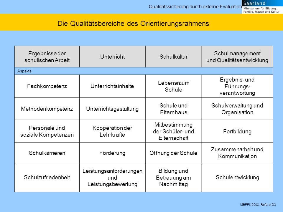 MBFFK 2008, Referat D3 Qualitätssicherung durch externe Evaluation Leistungsanforderung und Leistungsbewertung Leistungsanforderungen Leistungsbewertungen Würdigung von Schülerleistungen Anhaltspunkte können sein, welche Absprachen die Lehrkräfte untereinander bezüglich ihrer Leistungs- anforderungen getroffen haben.