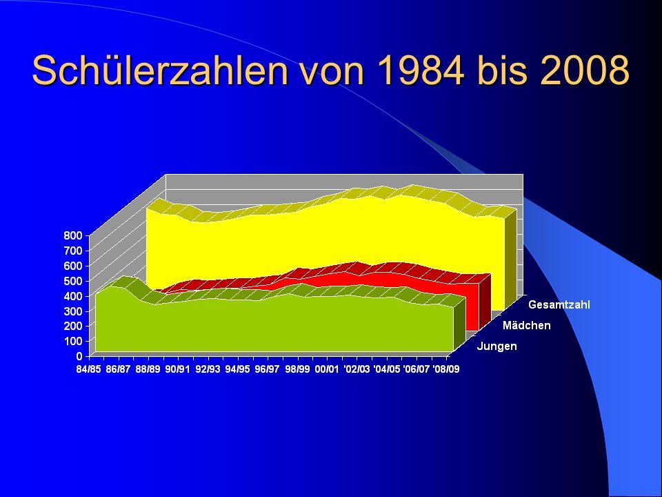 Schülerzahlen von 1984 bis 2008