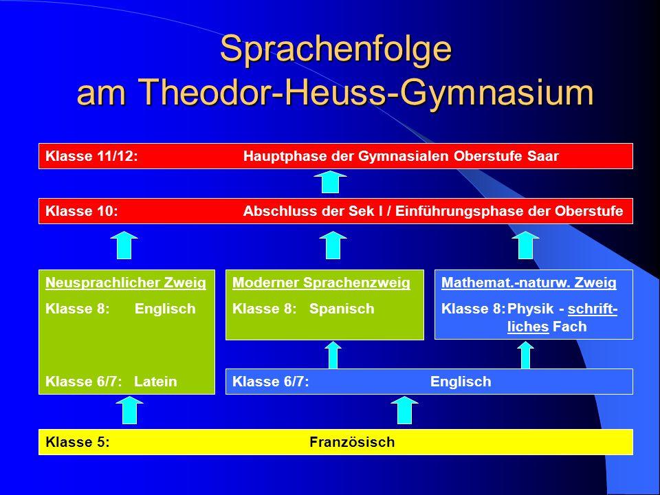 Sprachenfolge am Theodor-Heuss-Gymnasium Klasse 5:Französisch Neusprachlicher Zweig Klasse 8: Englisch Klasse 6/7: Latein Moderner Sprachenzweig Klass