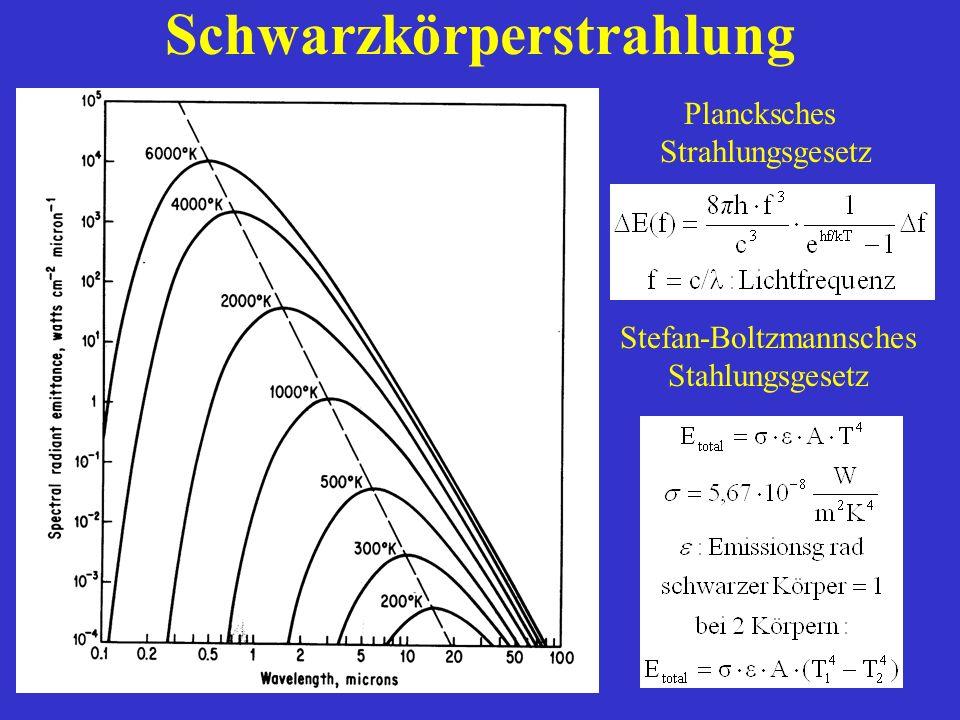 Schwarzkörperstrahlung Plancksches Strahlungsgesetz Stefan-Boltzmannsches Stahlungsgesetz