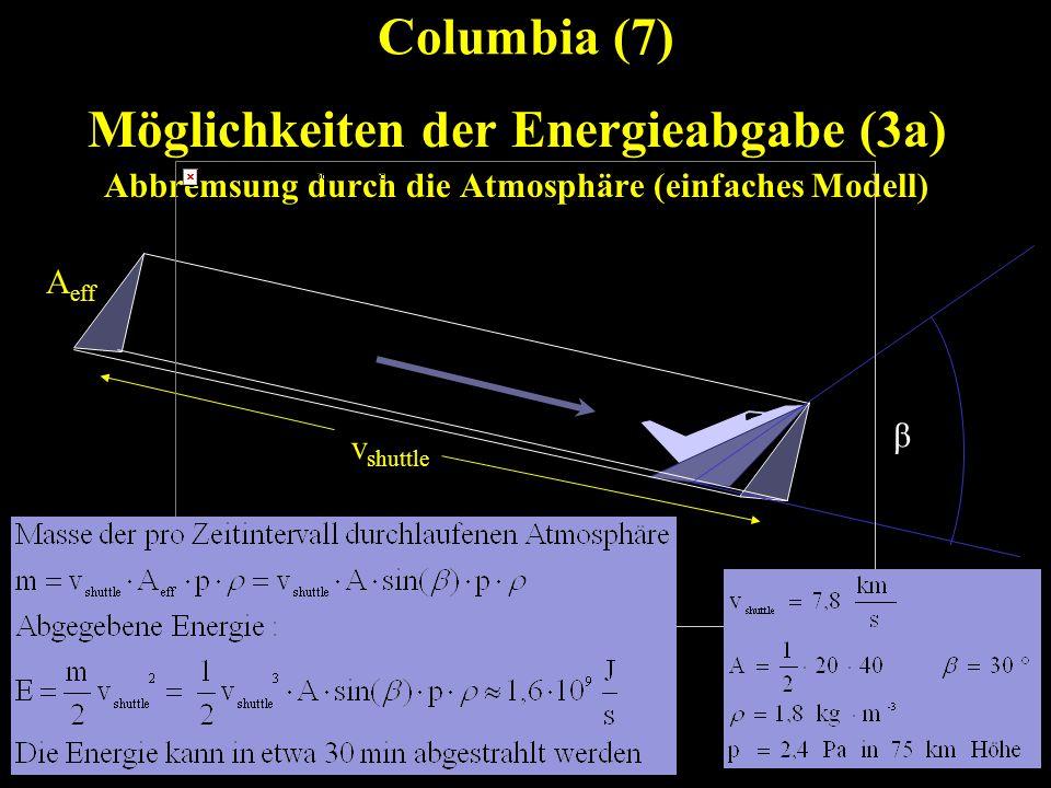 Columbia (7) Möglichkeiten der Energieabgabe (3a) Abbremsung durch die Atmosphäre (einfaches Modell) β v shuttle A eff