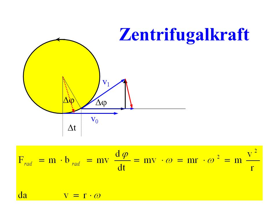 Keplersche Gesetze Die Planeten laufen auf Ellipsenbahnen, in dessen (einem) Brennpunkt die Sonne steht Das Produkt aus Bahnradius und Geschwindigkeit ist konstant (Erhaltung des Drehimpulses) Das Quadrat der Umlaufzeit ist proportional zur 3.