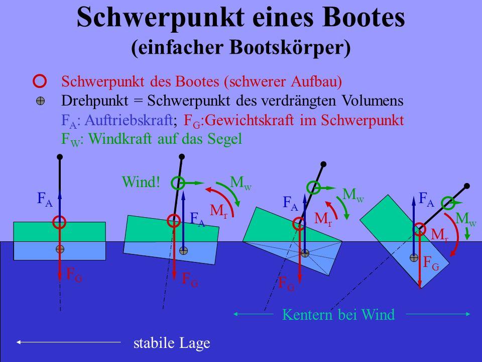 Schwerpunkt eines Bootes (einfacher Bootskörper) Schwerpunkt des Bootes (schwerer Aufbau) Drehpunkt = Schwerpunkt des verdrängten Volumens F A : Auftr