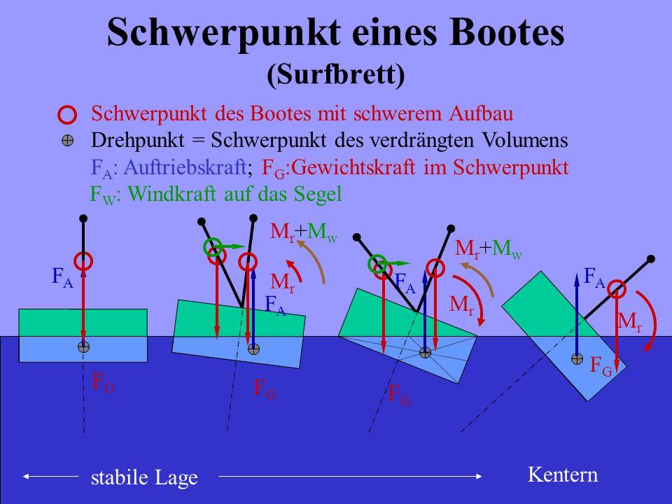 Schwerpunkt eines Bootes (Surfbrett) Schwerpunkt des Bootes mit schwerem Aufbau Drehpunkt = Schwerpunkt des verdrängten Volumens F A : Auftriebskraft;