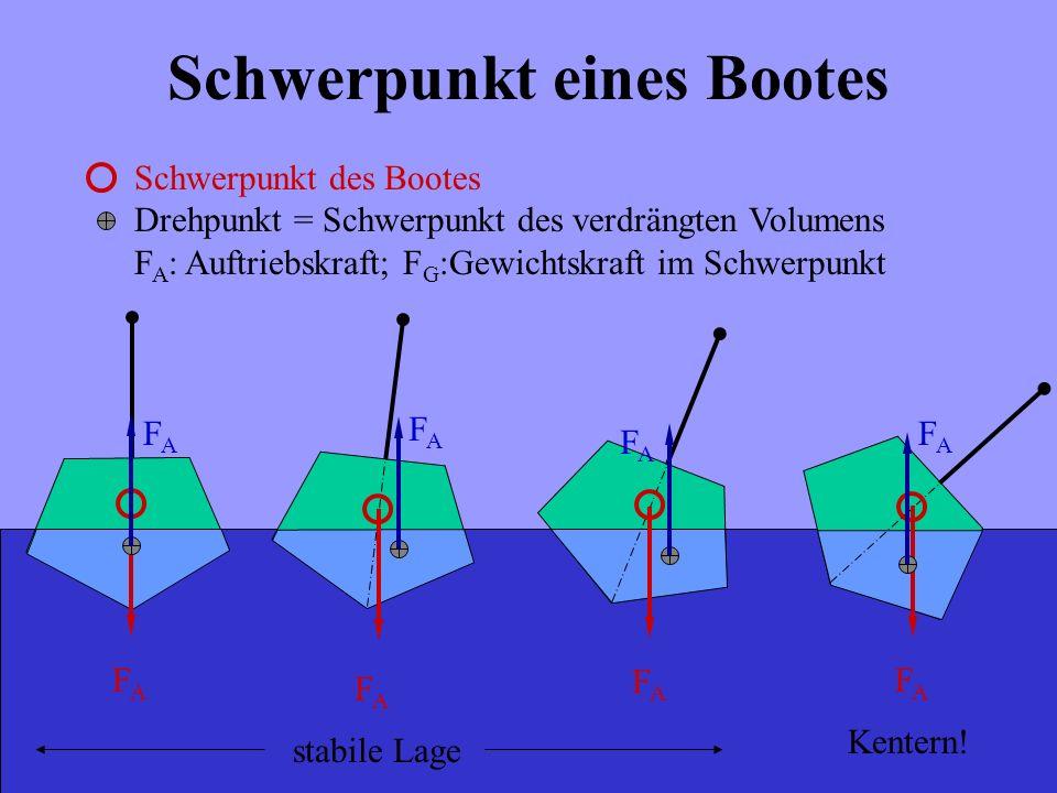 Schwerpunkt eines Bootes Schwerpunkt des Bootes Drehpunkt = Schwerpunkt des verdrängten Volumens F A : Auftriebskraft; F G :Gewichtskraft im Schwerpun