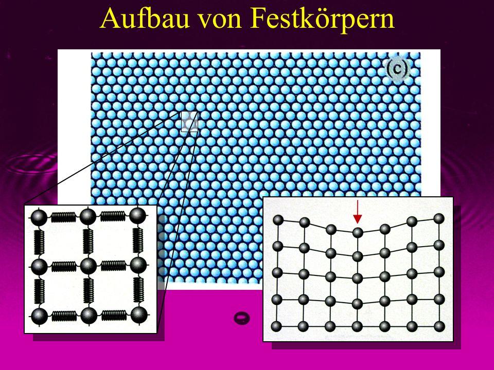 Aggregatzustände der Materie gasförmig flüssig fest Keine Kräfte zwischen den Teilchen Sehr kompressibel Formveränderlich Kräfte hängen nur vom Teilchenabstand ab Wenig kompressibel Formveränderlich Kräfte hängen von der Auslenkung aus der Ruhelage ab Wenig kompressibel Wenig formveränderlich