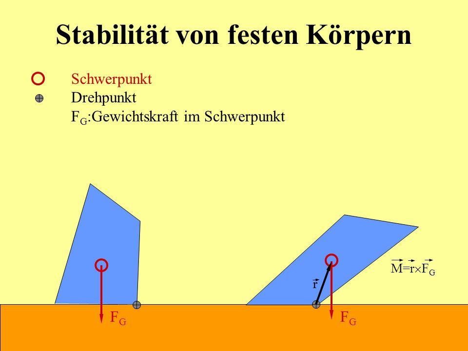 Stabilität von festen Körpern Schwerpunkt Drehpunkt F G :Gewichtskraft im Schwerpunkt FGFG FGFG M=r F G rr