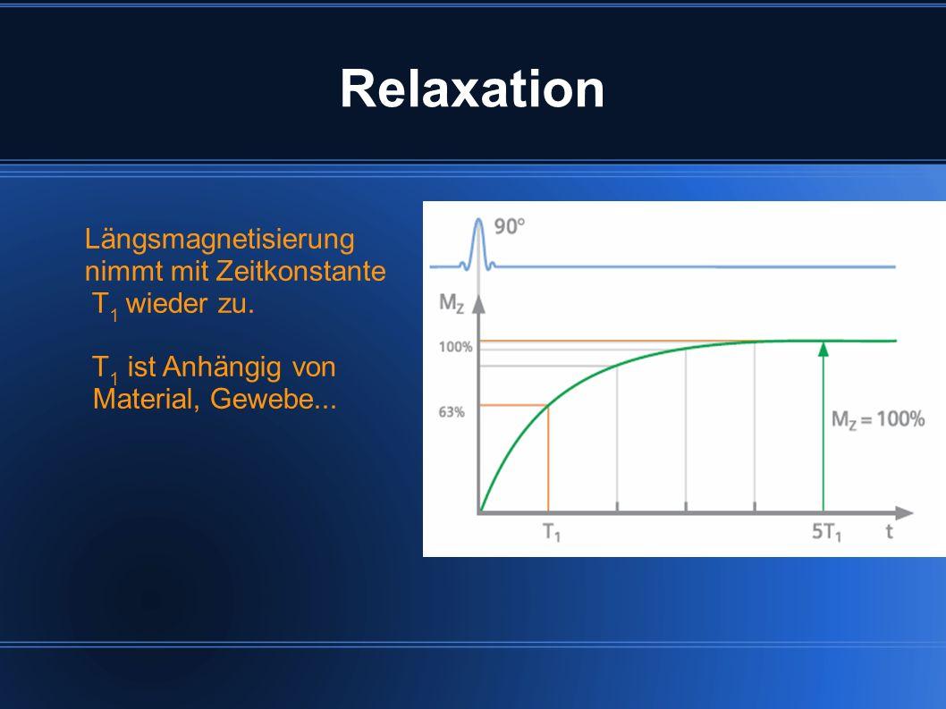 Relaxation Längsmagnetisierung nimmt mit Zeitkonstante T 1 wieder zu. T 1 ist Anhängig von Material, Gewebe...