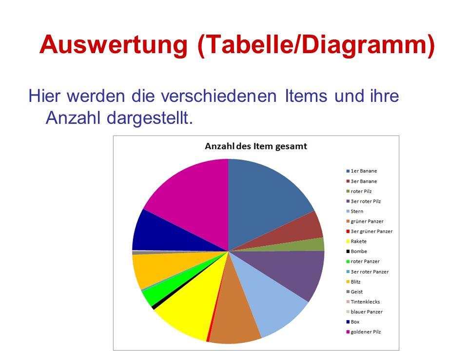 Auswertung (Tabelle/Diagramm) Hier werden die verschiedenen Items und ihre Anzahl dargestellt.