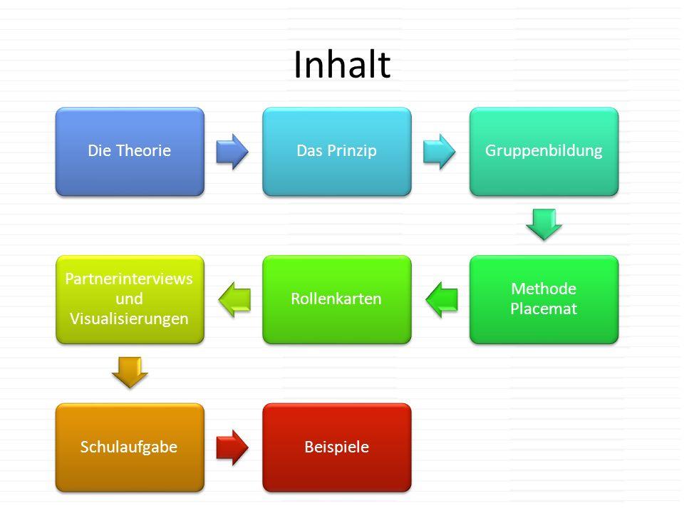 Inhalt Die TheorieDas PrinzipGruppenbildung Methode Placemat Rollenkarten Partnerinterviews und Visualisierungen SchulaufgabeBeispiele