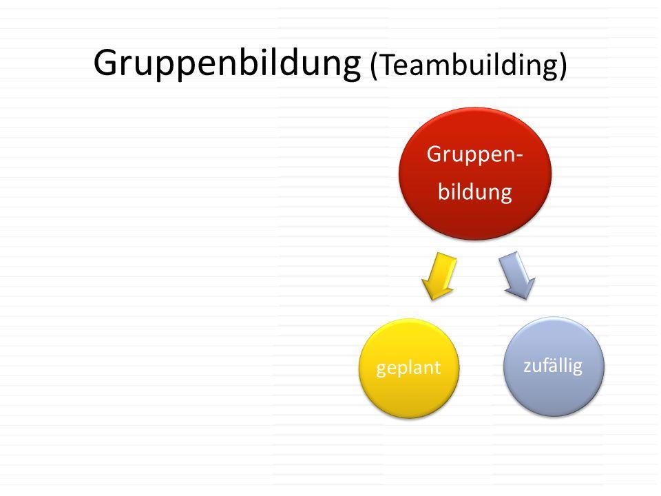 Gruppenbildung (Teambuilding) Gruppen- bildung geplantzufällig
