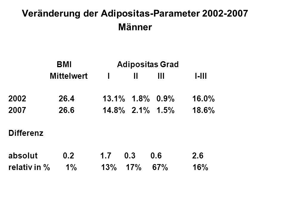 Veränderung der Adipositas-Parameter 2002-2007 Männer BMI Adipositas Grad Mittelwert I II III I-III 2002 26.4 13.1% 1.8% 0.9% 16.0% 2007 26.6 14.8% 2.