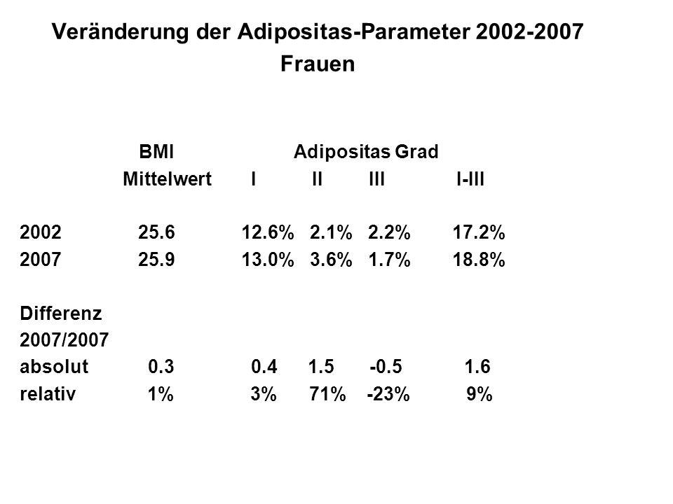 Veränderung der Adipositas-Parameter 2002-2007 Frauen BMI Adipositas Grad Mittelwert I II III I-III 2002 25.6 12.6% 2.1% 2.2% 17.2% 2007 25.9 13.0% 3.