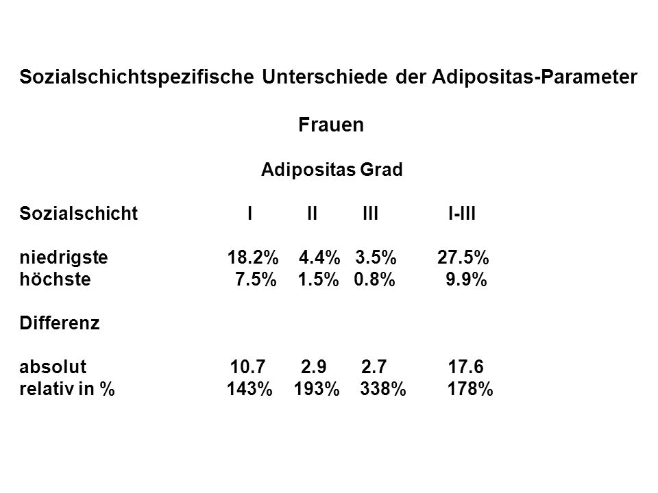 Sozialschichtspezifische Unterschiede der Adipositas-Parameter Frauen Adipositas Grad Sozialschicht I II III I-III niedrigste 18.2% 4.4% 3.5% 27.5% hö