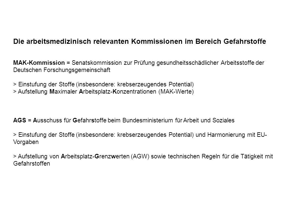 Die arbeitsmedizinisch relevanten Kommissionen im Bereich Gefahrstoffe MAK-Kommission = Senatskommission zur Prüfung gesundheitsschädlicher Arbeitsstoffe der Deutschen Forschungsgemeinschaft > Einstufung der Stoffe (insbesondere: krebserzeugendes Potential) > Aufstellung Maximaler Arbeitsplatz-Konzentrationen (MAK-Werte) AGS = Ausschuss für Gefahrstoffe beim Bundesministerium für Arbeit und Soziales > Einstufung der Stoffe (insbesondere: krebserzeugendes Potential) und Harmonierung mit EU- Vorgaben > Aufstellung von Arbeitsplatz-Grenzwerten (AGW) sowie technischen Regeln für die Tätigkeit mit Gefahrstoffen