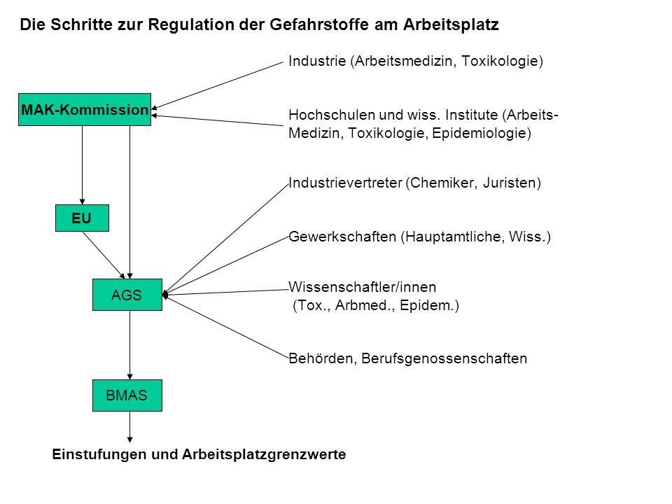 Die Schritte zur Regulation der Gefahrstoffe am Arbeitsplatz Industrie (Arbeitsmedizin, Toxikologie) Hochschulen und wiss.