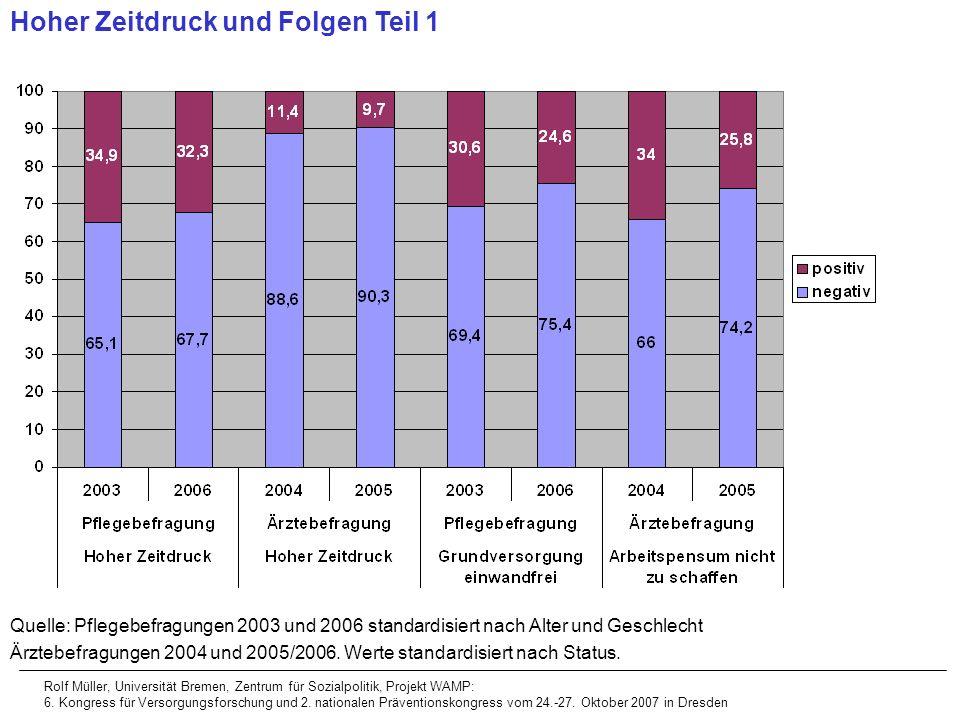 Hoher Zeitdruck und Folgen Teil 1 Quelle: Pflegebefragungen 2003 und 2006 standardisiert nach Alter und Geschlecht Ärztebefragungen 2004 und 2005/2006