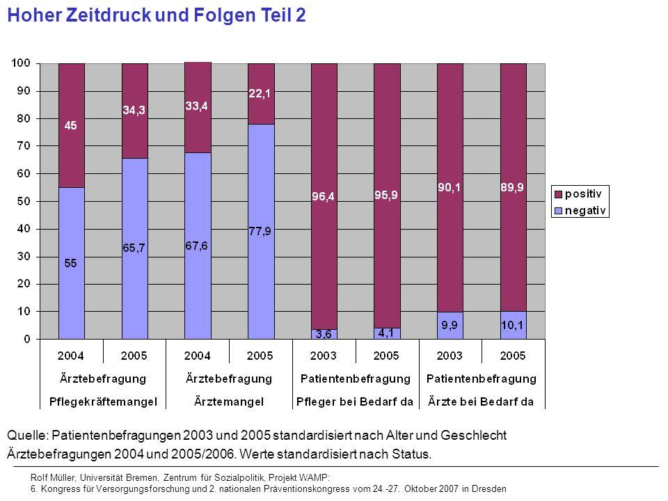 Hoher Zeitdruck und Folgen Teil 2 Quelle: Patientenbefragungen 2003 und 2005 standardisiert nach Alter und Geschlecht Ärztebefragungen 2004 und 2005/2