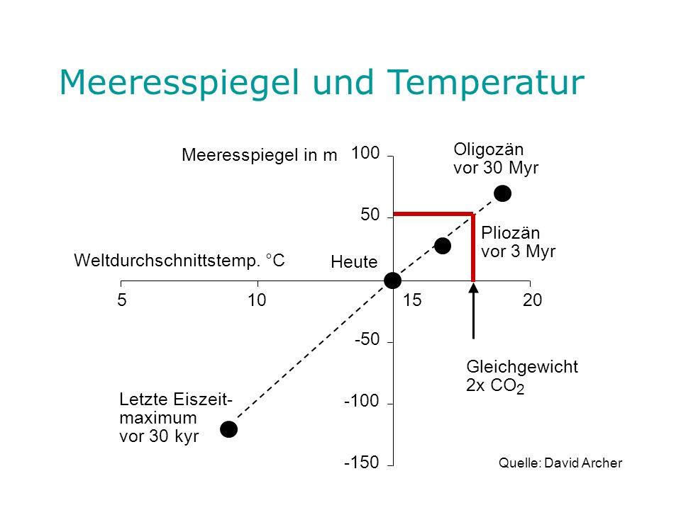 Meeresspiegel und Temperatur Meeresspiegel in m Heute Oligozän vor 30 Myr 50 100 Pliozän vor 3 Myr 15 10 -100 -50 20 Gleichgewicht 2x CO 2 Letzte Eisz