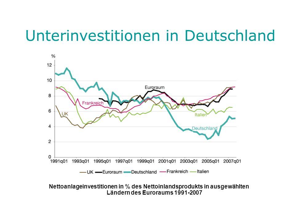Nettoanlageinvestitionen in % des Nettoinlandsprodukts in ausgewählten Ländern des Euroraums 1991-2007 Unterinvestitionen in Deutschland