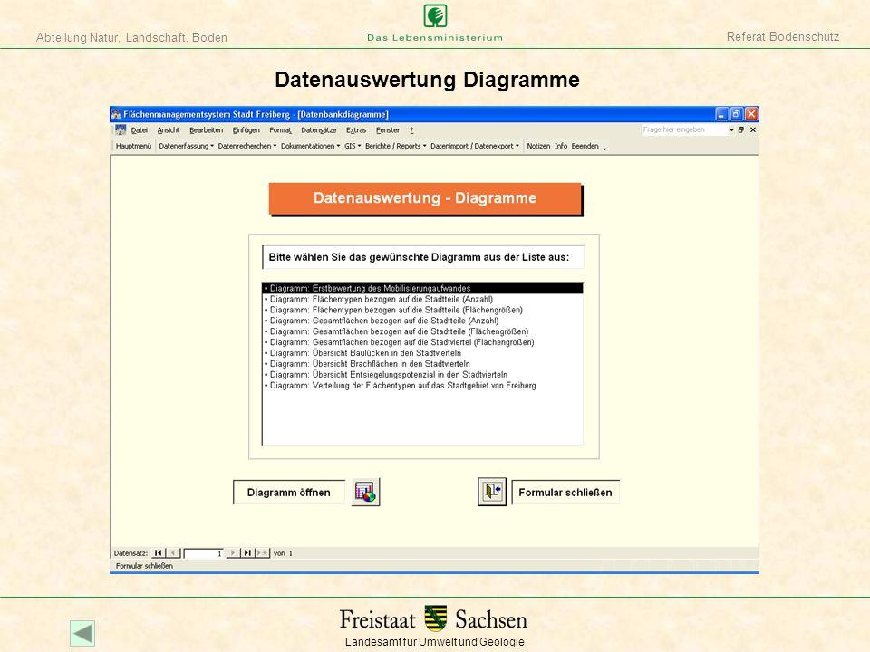 Landesamt für Umwelt und Geologie Abteilung Natur, Landschaft, Boden Referat Bodenschutz Datenauswertung Diagramme