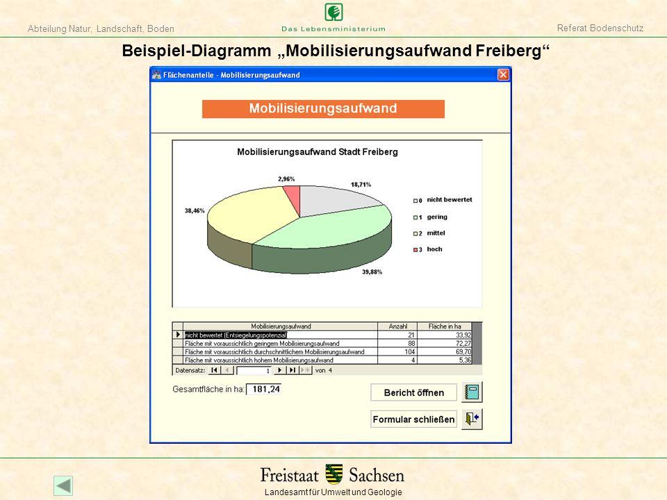 Landesamt für Umwelt und Geologie Abteilung Natur, Landschaft, Boden Referat Bodenschutz Beispiel-Diagramm Mobilisierungsaufwand Freiberg